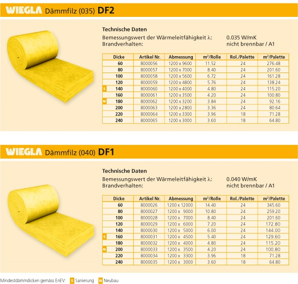 d mmung d mmfilz klemmfilz mineralwolle glaswolle dampfbremse dampfsperre dach ebay. Black Bedroom Furniture Sets. Home Design Ideas
